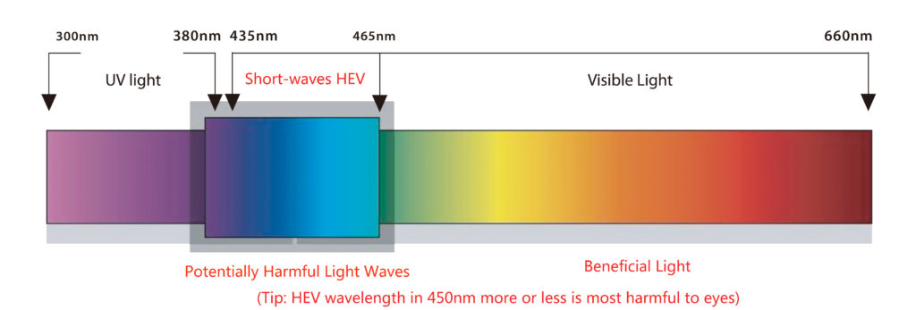 What is blue light of short waves-HEV