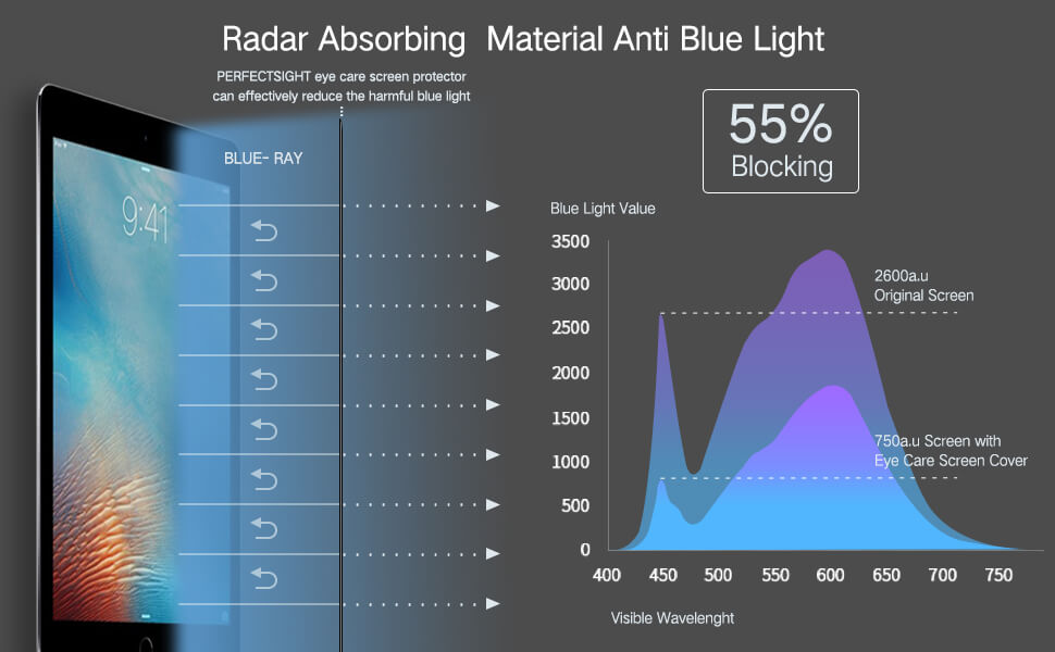 55% anti blue light effect and blue light wavelength for iPad tempered glass hd clear premium edition