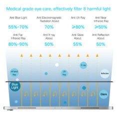 main function effect for iPad pro 9.7 11 12.9 matte anti glare medical grade screen protector