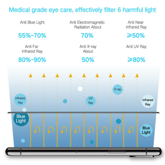 main function effect for iPhone 11 X series matte hd clear medical grade screen protector