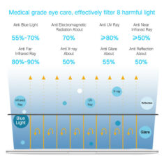 anti 8 radiations effect for macbook pro 16 inch screen protector - medical edition